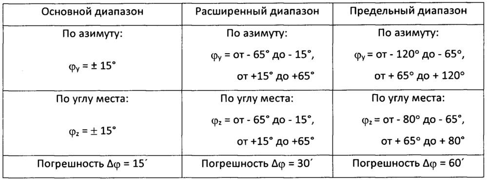 Нашлемная система целеуказания и индикации и способ определения углового положения линии визирования на ее основе