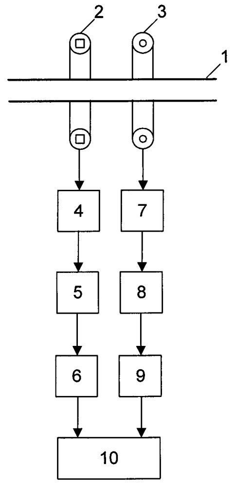 Способ определения насыщения магнитопровода трансформатора тока