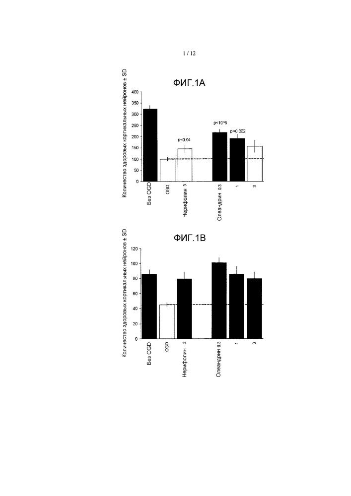 Способ лечения неврологических состояний сердечными гликозидами