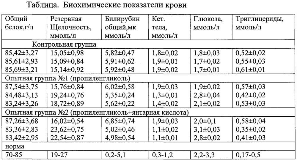 Энергометаболический состав для профилактики и лечения кетоза и жирового гепатоза у коров