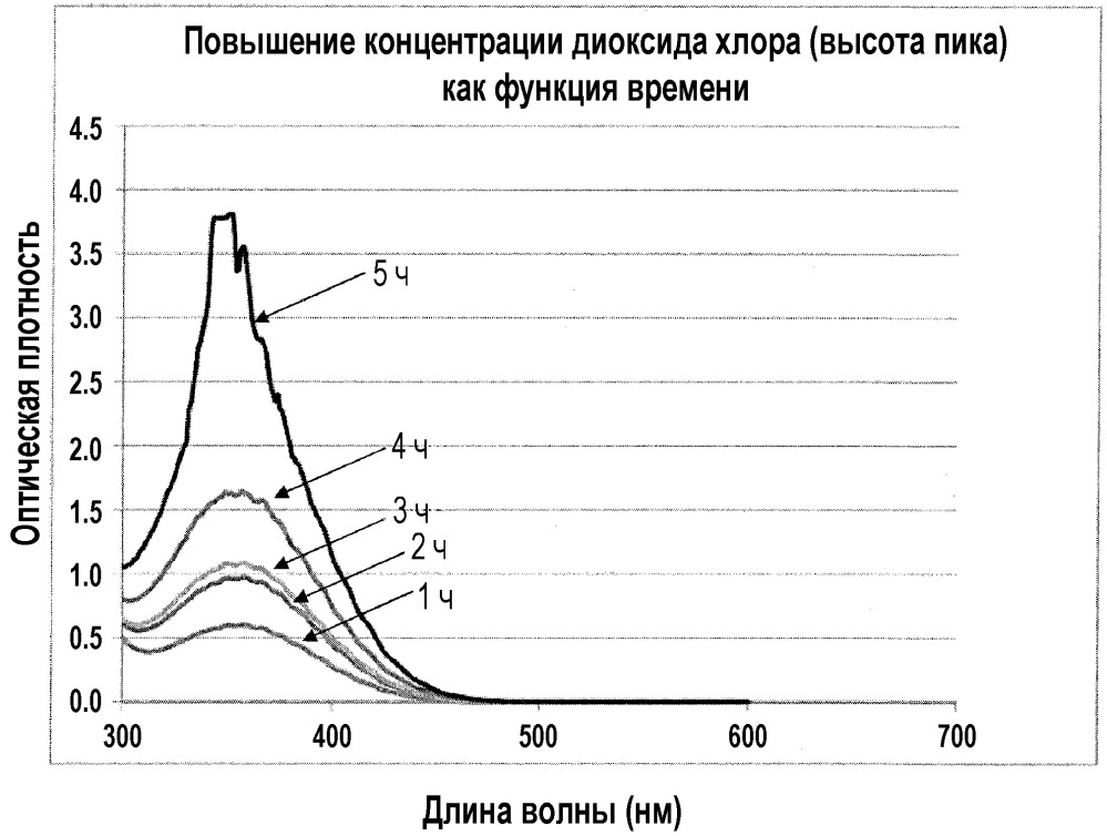 Каталитическое или электрокаталитическое получение диоксида хлора