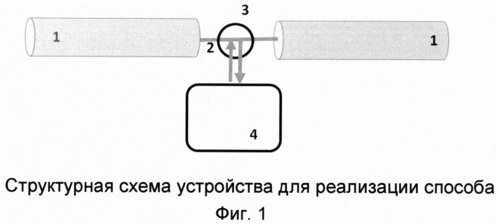 Способ обнаружения акустооптоволоконного канала утечки речевой информации через оптические волокна кабельных линий и защиты от утечки речевой информации через оптические волокна