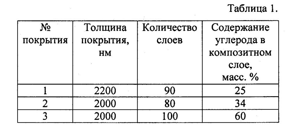 Многослойное износостойкое покрытие на стальной подложке