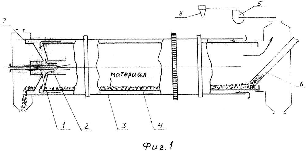 Сушилка барабанная с двойным корпусом и струйным насосом