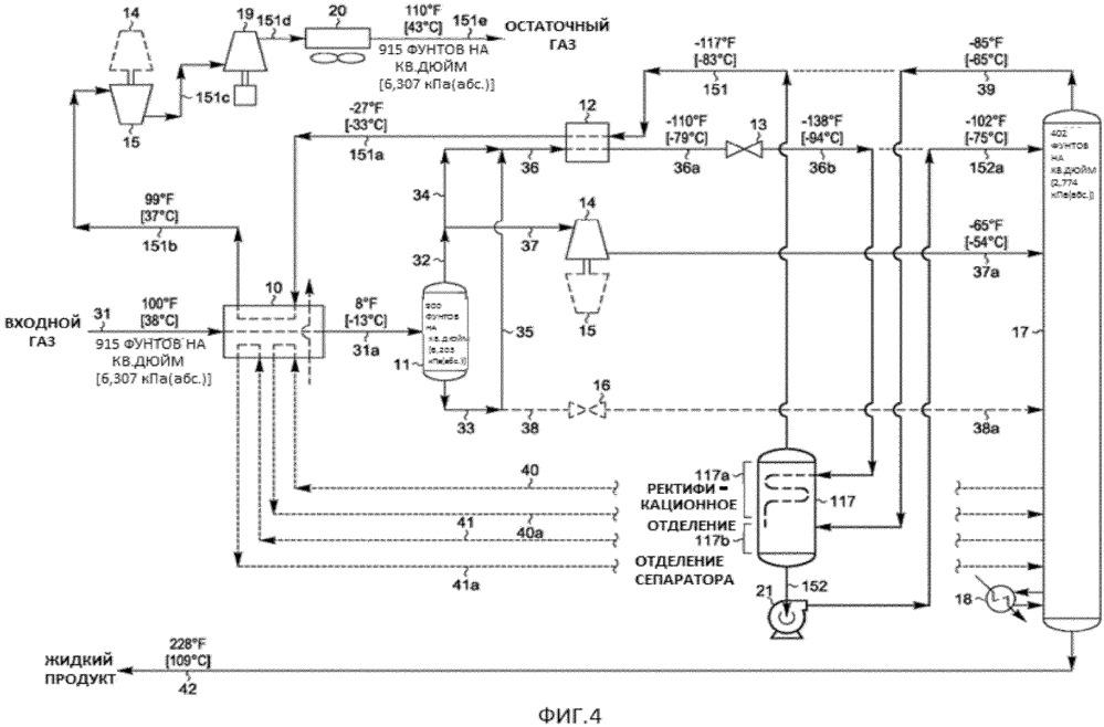 Обработка газообразных углеводородов