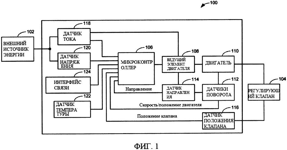 Способы и устройства для диагностики клапана с использованием электрических приводов клапана
