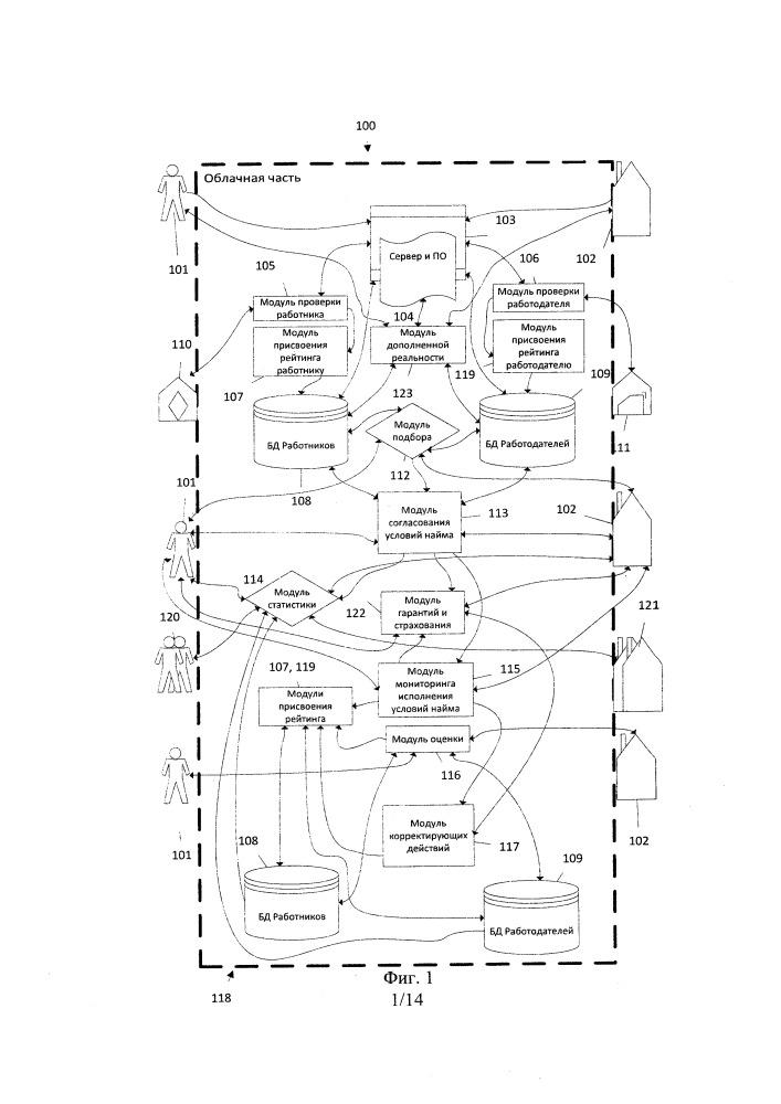 Система организации рынка труда