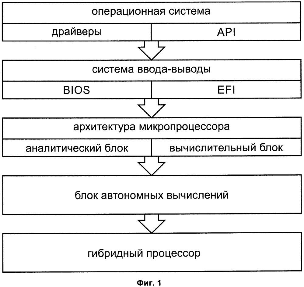 Архитектура микропроцессора с функцией автоматического программирования микроконтроллеров
