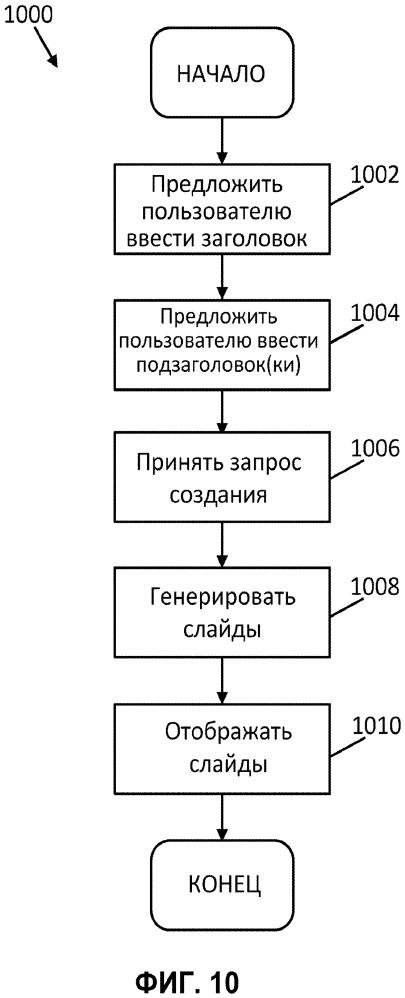 Автоматизированная система для организации слайдов презентации