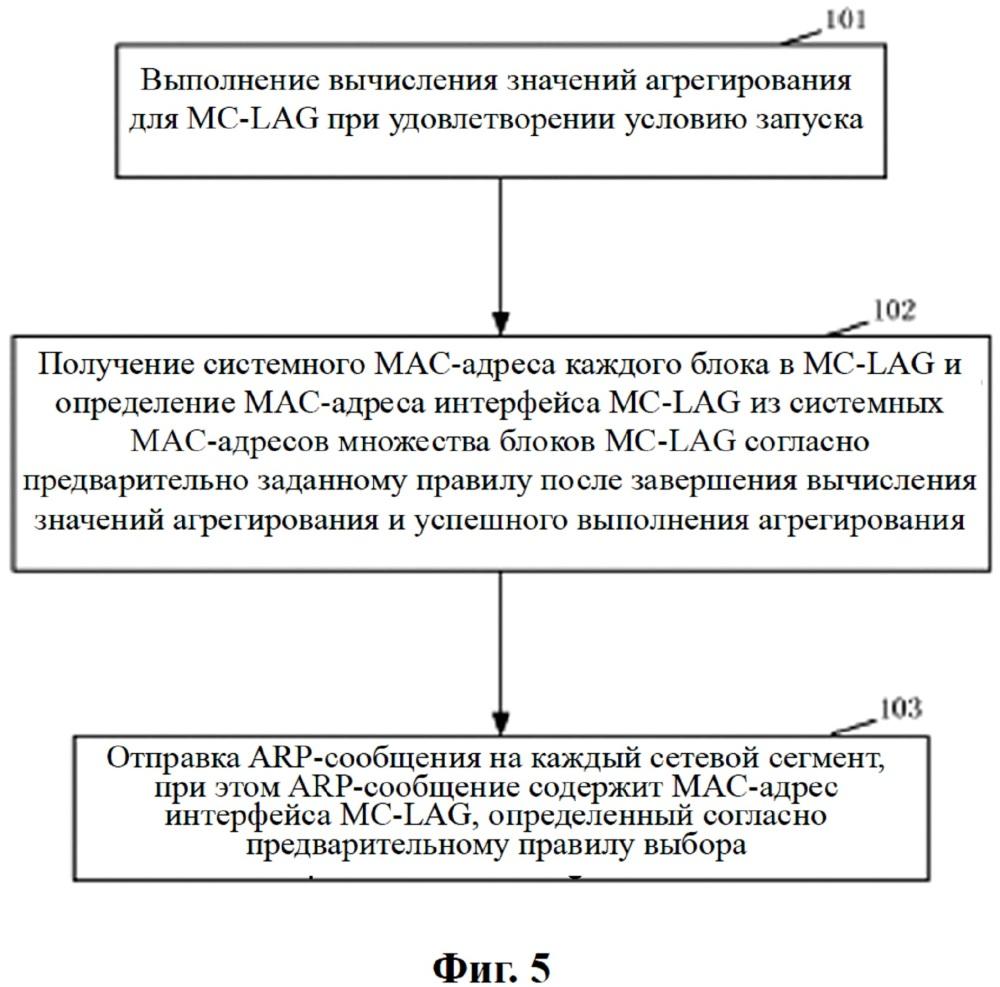 Способ и устройство выбора адреса управления доступом к среде mac