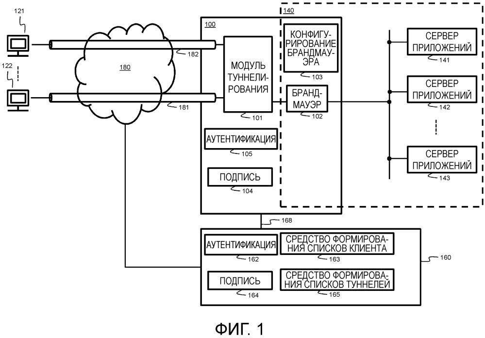 Системы и способы для защиты сетевых устройств