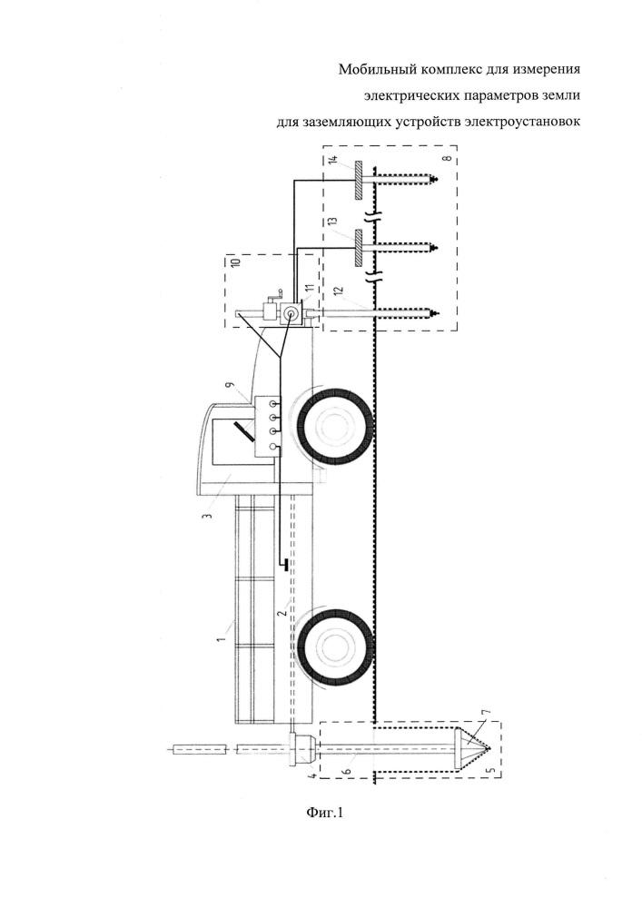 Мобильный комплекс для измерения электрических параметров земли для заземляющих устройств электроустановок