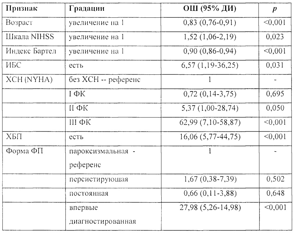 Способ прогнозирования риска развития неблагоприятного клинического исхода у пациентов с фибрилляцией предсердий, перенесших кардиоэмболический инсульт
