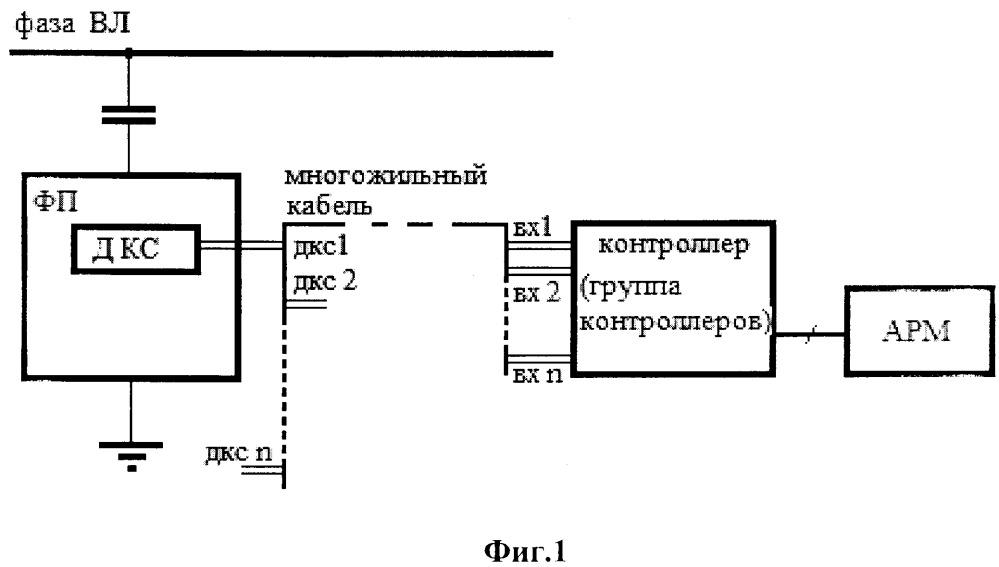 Система контроля состояния конденсаторов связи