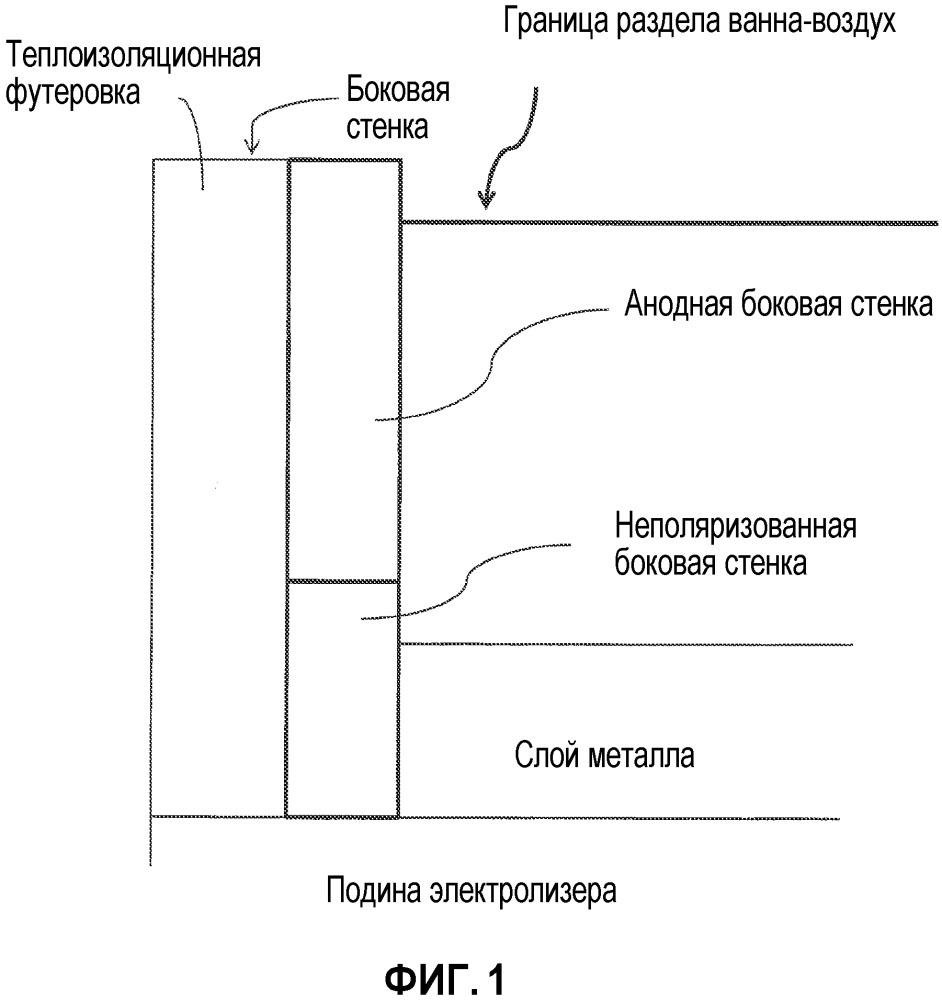 Системы и способы защиты боковых стенок электролизеров