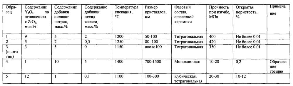 Керамический материал с низкой температурой спекания на основе диоксида циркония тетрагональной модификации