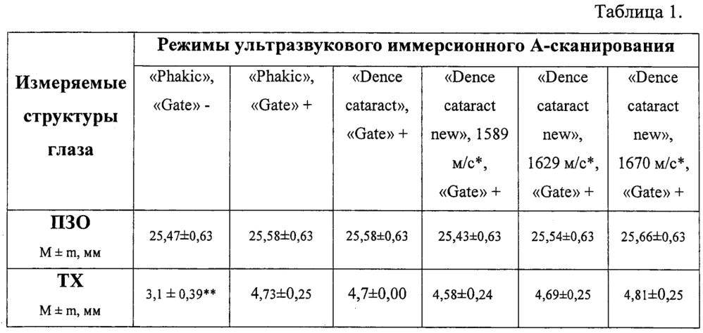 Способ измерения толщины хрусталика с диффузными помутнениями ядра и кортикальных слоёв