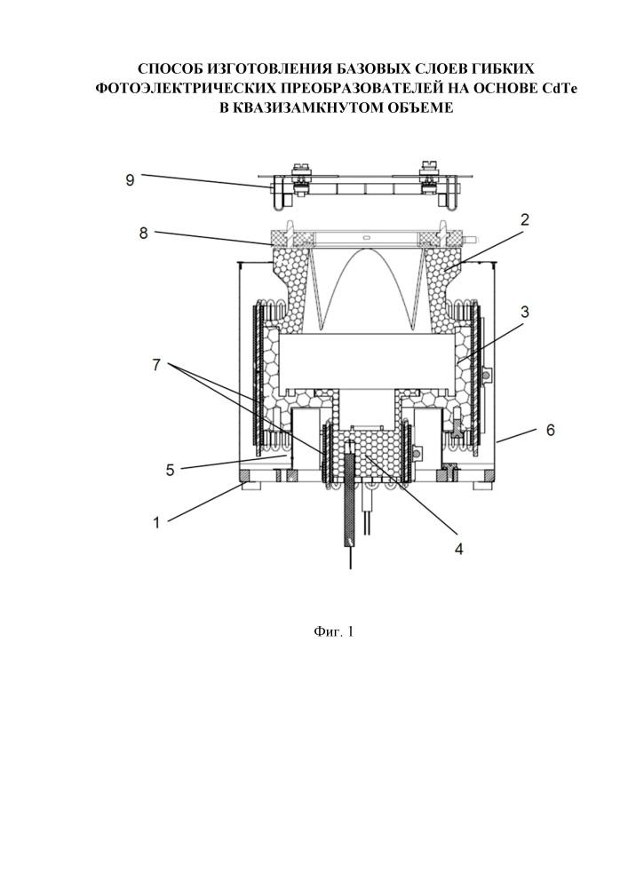 Способ изготовления базовых слоев гибких фотоэлектрических преобразователей на основе cdte в квазизамкнутом объеме