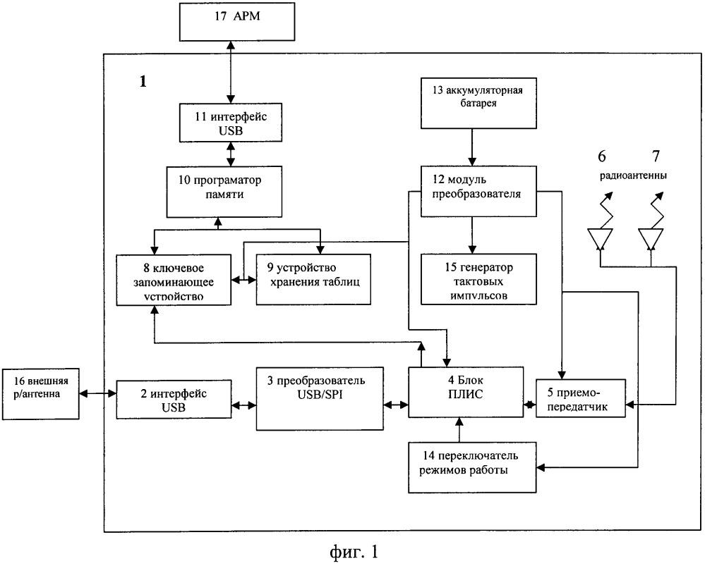 Устройство аппаратурного шифрования и передачи данных в локальных сетях