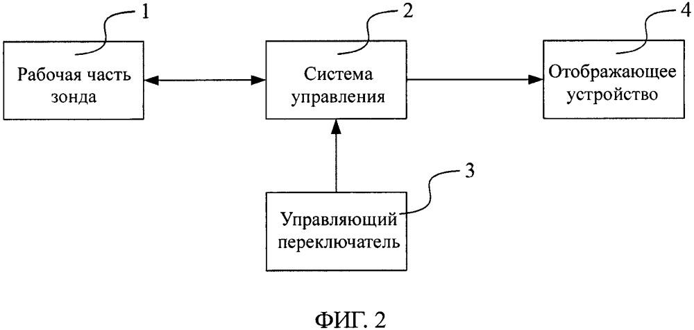 Зонд для определения эластичности органа человека