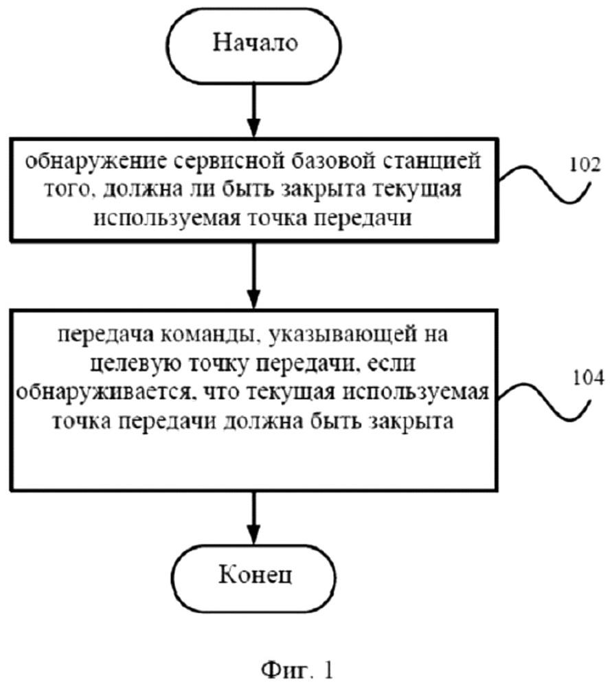 Способ быстрого хэндовера точки передачи, устройство быстрого хэндовера точки передачи, сервисная базовая станция и терминал