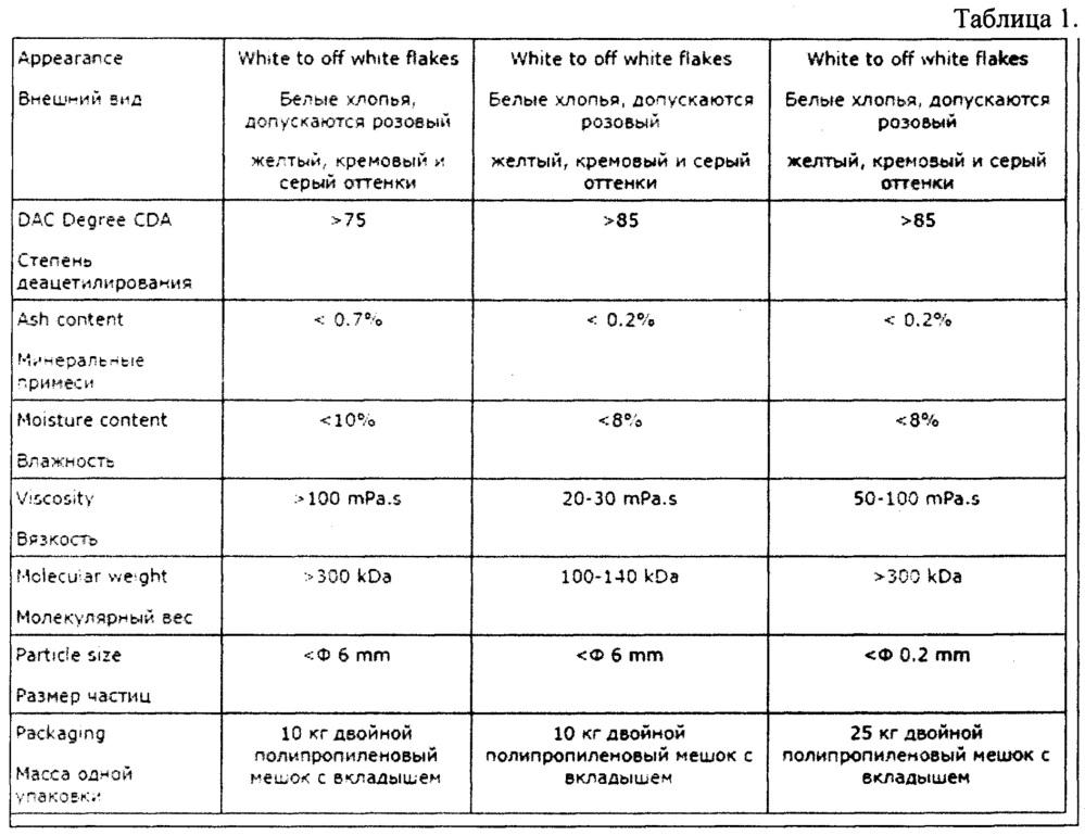 Местное гемостатическое средство с повышенной антимикробной активностью