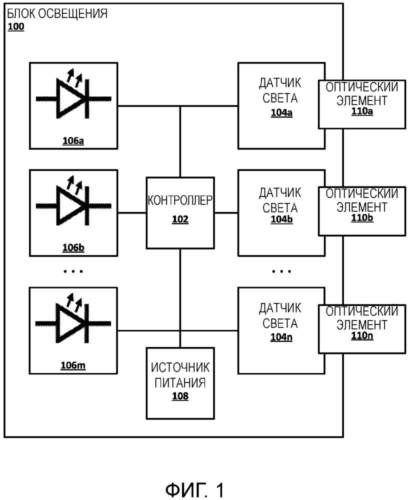 Способы и аппаратура для управления освещением на основании обнаруженного изменения освещения