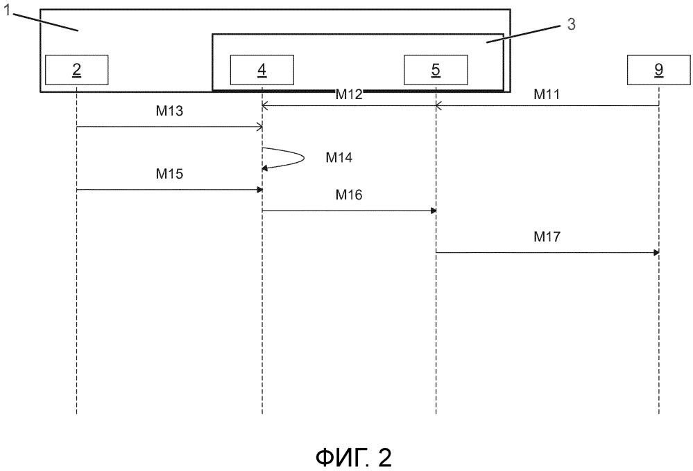 Способ функционирования устройства беспроводной связи