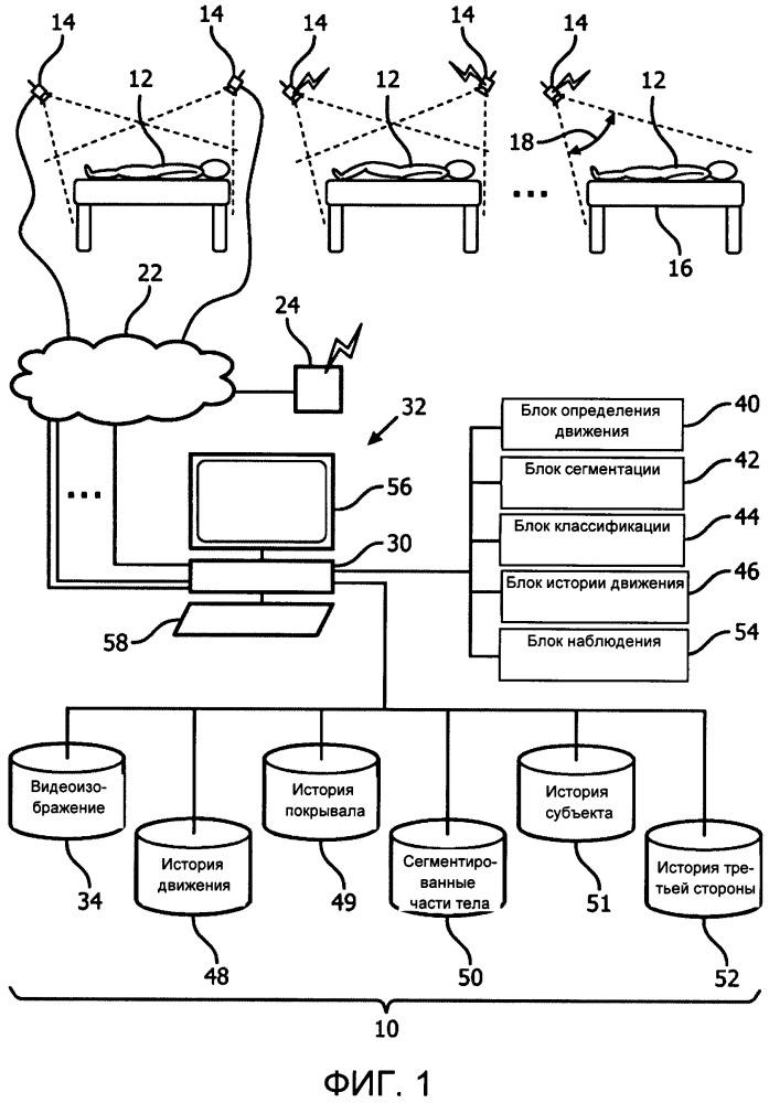 Непрерывное автоматическое наблюдение за движениями пациента