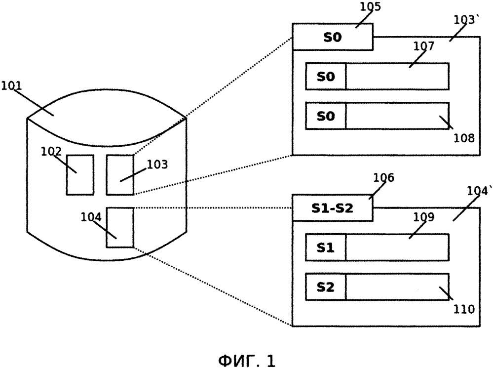 Способ проведения разделения объектов базы данных на основе меток конфиденциальности