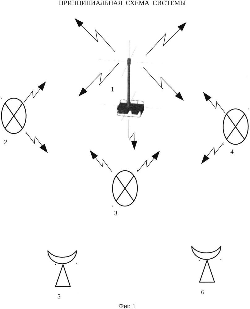 Система связи с непеленгуемыми подвижными объектами