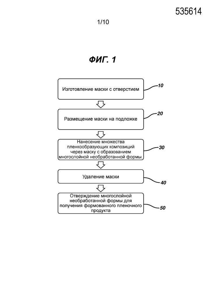 Способ формирования многослойного формованного пленочного продукта в один проход