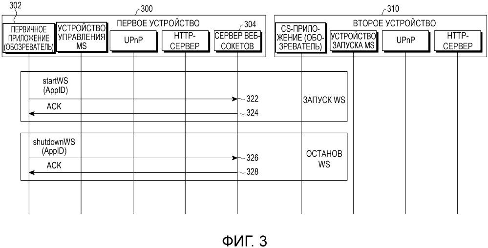 Способ и аппарат для специфичной для устройства связи между программами приложений