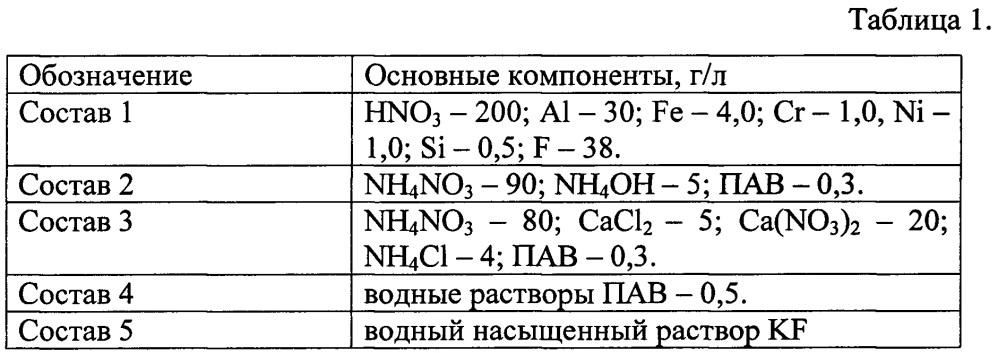 Способ иммобилизации тория(iv) из водных растворов сорбентом на основе гидроортофосфата церия(iv)