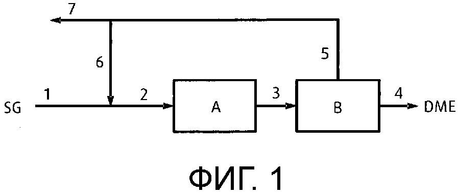 Способ и установка для получения диметилового эфира из синтез-газа