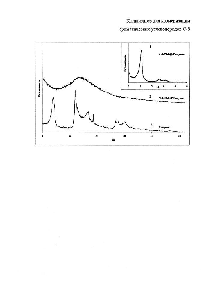 Катализатор для изомеризации ароматических углеводородов с-8