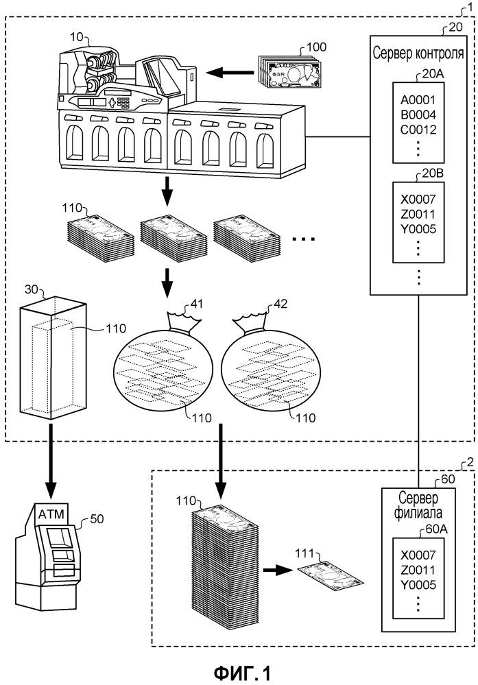 Система контроля денежных средств и способ контроля денежных средств