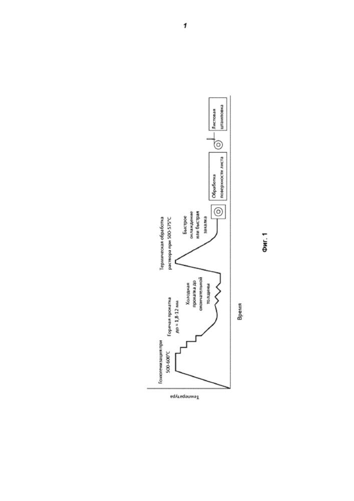 Многоцелевые термообрабатываемые алюминиевые сплавы и связанные с ними процессы и области применения