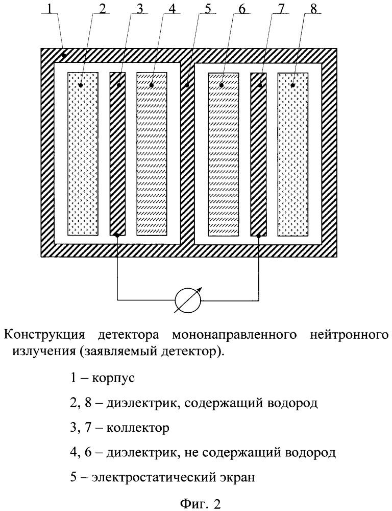 Способ измерения плотности потока нейтронного излучения низкой интенсивности в статических полях смешанного гамма-нейтронного излучения