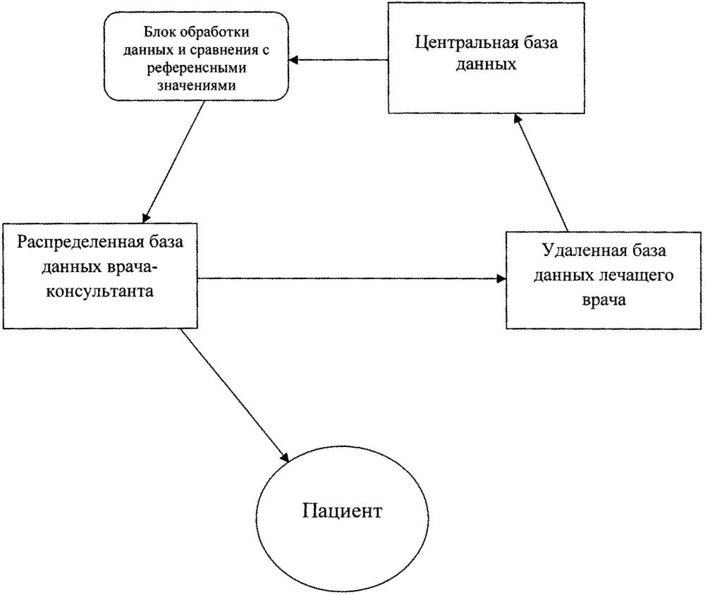Распределенная автоматизированная система мониторинга здоровья пациентов, принимающих антикоагулянтные препараты