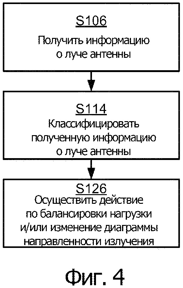 Использование информации о луче антенны