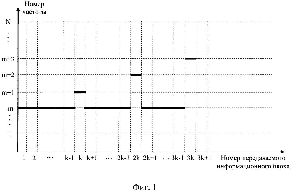 Способ частотного зондирования, совмещенный с процессом передачи данных