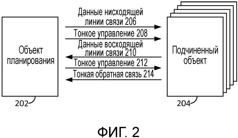 Устройство и способ для синхронного мультиплексирования и множественного доступа для различных целей запаздывания, используя тонкое управление