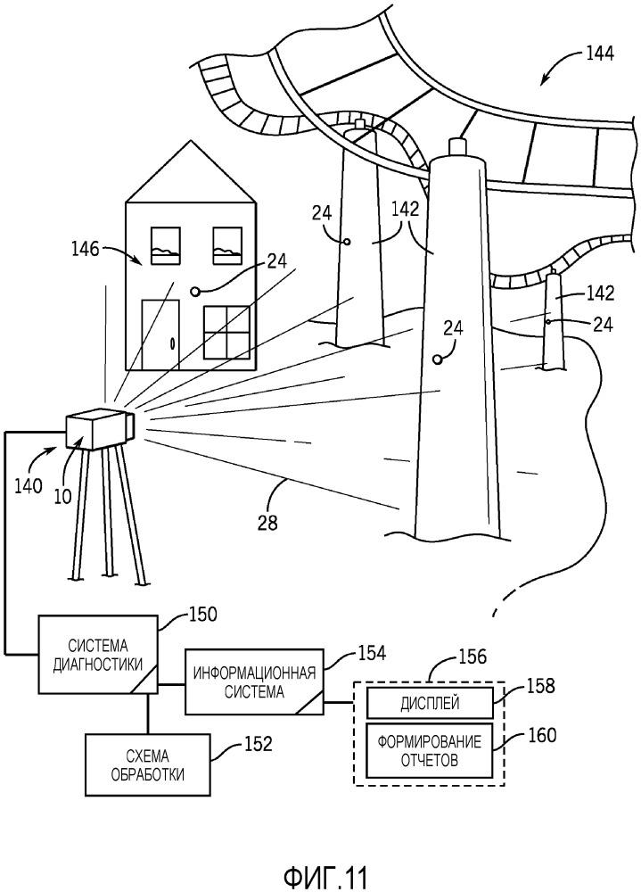 Система и способ отслеживания для использования при наблюдении за оборудованием парка развлечений