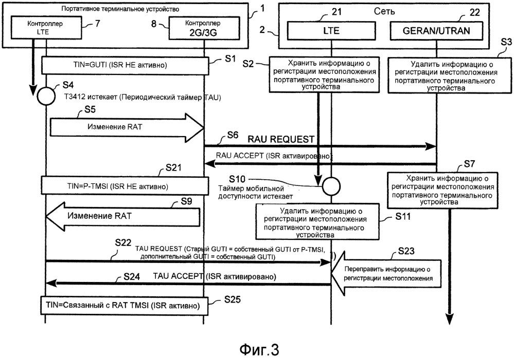 Система радиодоступа и портативное терминальное устройство