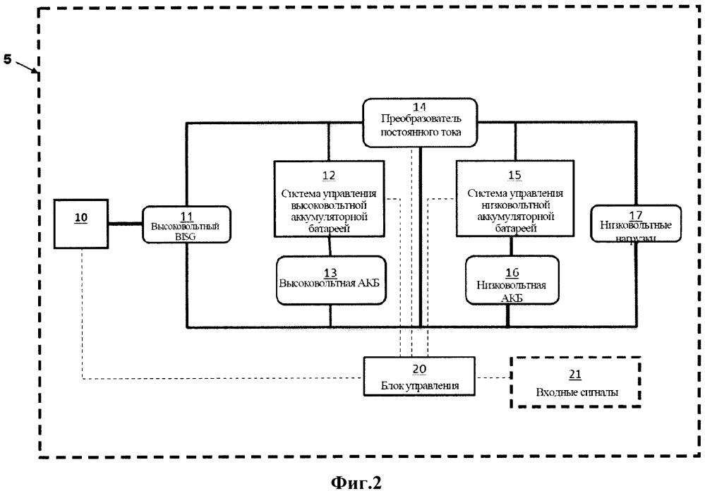 Способ управления гибридной силовой установкой транспортного средства и транспортное средство
