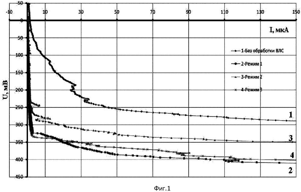 Способ обработки поверхности сплава никелида титана