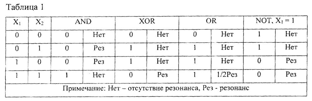 Полностью оптический логический базис на основе микрокольцевого резонатора