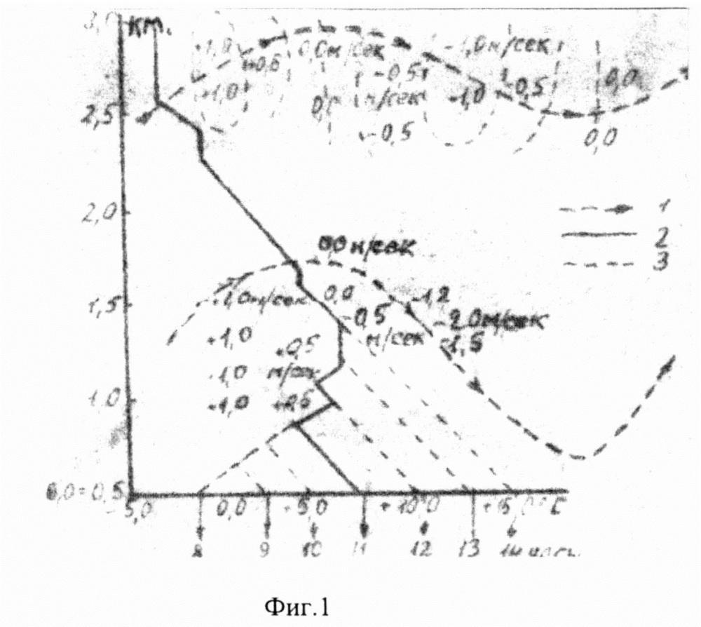 Радиолокационный способ обнаружения волнового характера ветрового воздушного потока