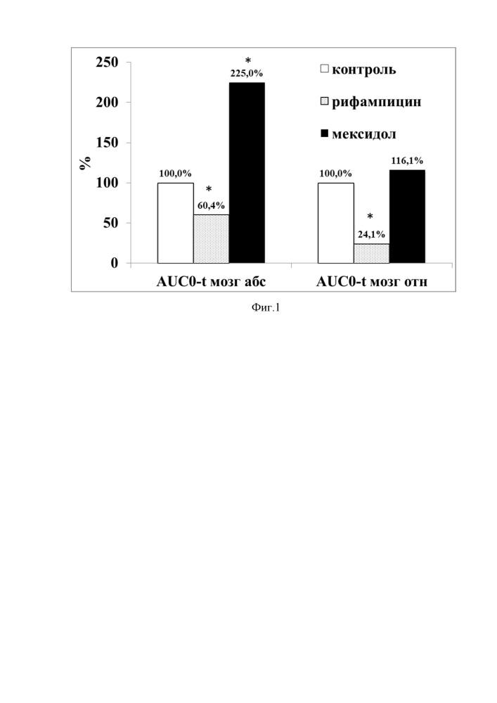 Способ оценки функциональной активности гликопротеина-p в гематоэнцефалическом барьере